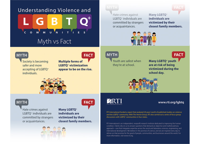 Understanding Violence and LGBTQ+ Communities Myth vs Fact Infographic by RTI International