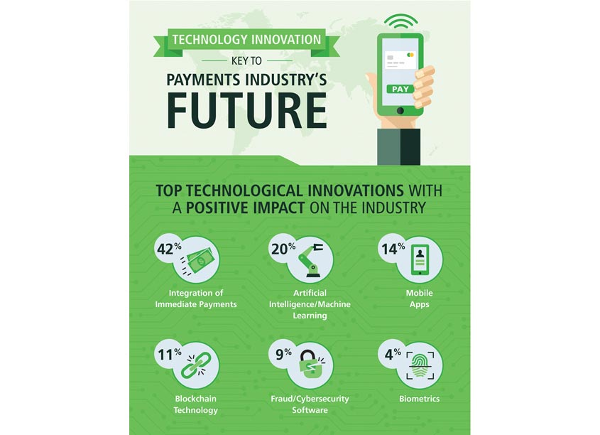 Prosek Partners Technology Innovation Commercial Payments Infographic