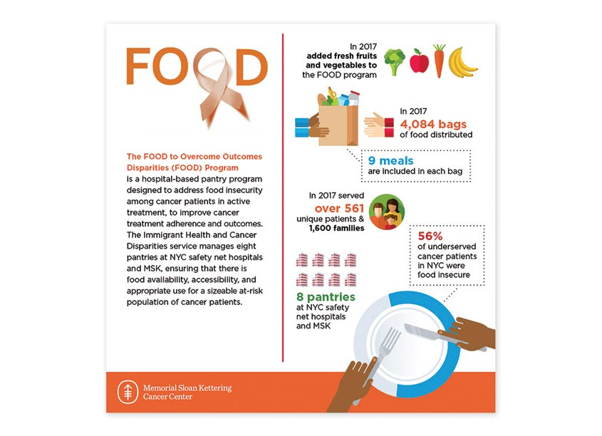 MSK Food Infographic by Memorial Sloan Kettering