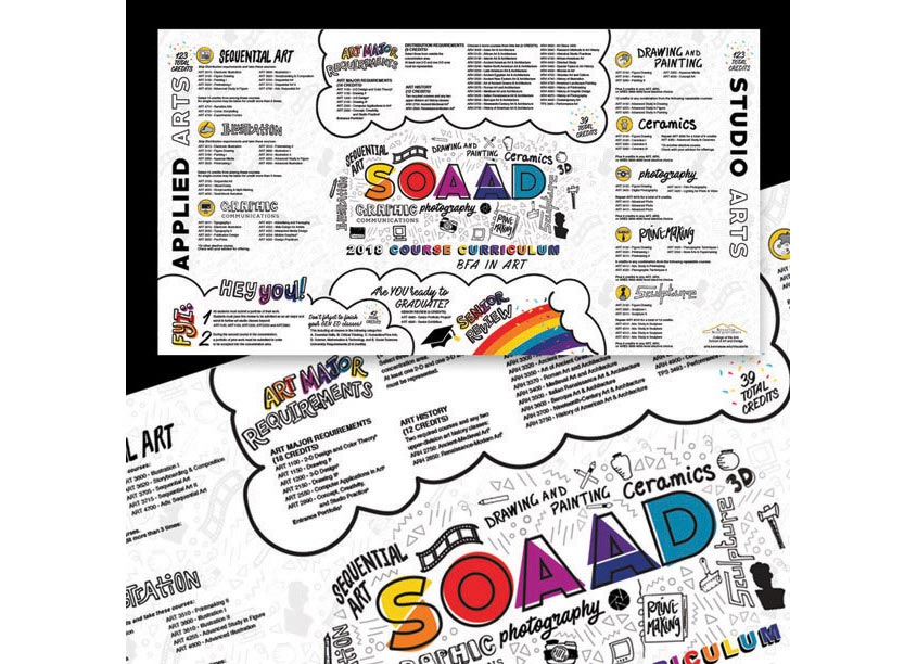 KSU SOAAD Curriculum Infographic by Kennesaw State University/School of Art and Design