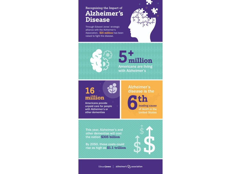 Alzheimers Infographic by Prosek Partners