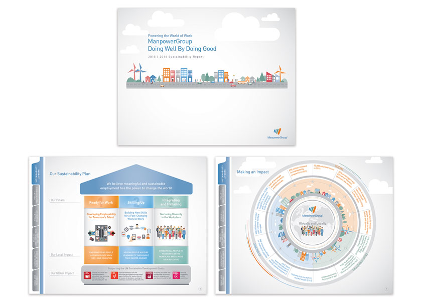 ManpowerGroup Sustainability Report - Doing Well By Doing Good