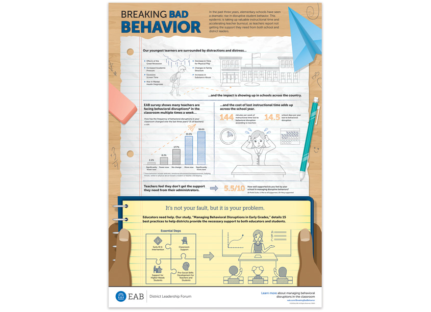 Breaking Bad Behavior Infographic by EAB - Design Strategies and Solutions