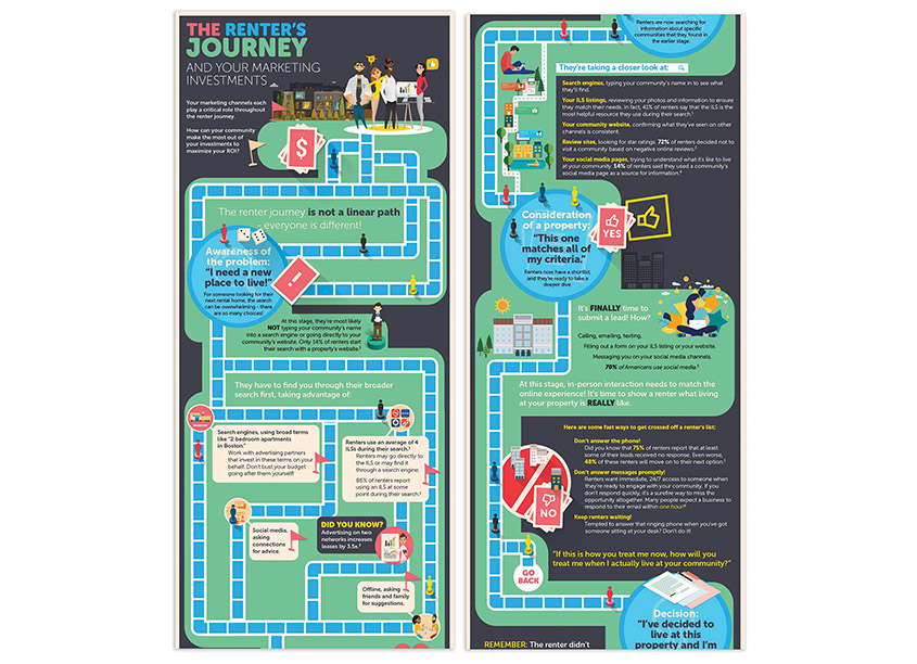 The Renter's Journey by RentPath Creative Services & Events