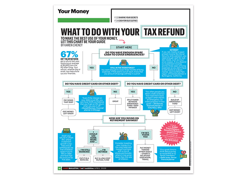 What To Do With Your Tax Return, April 2020 by AARP Publications