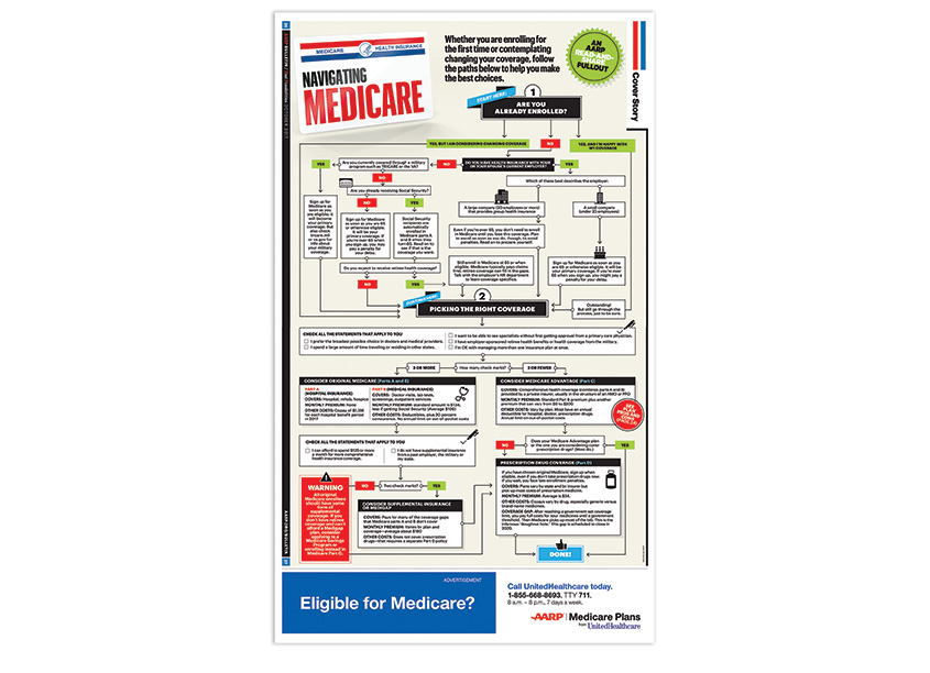 Navigating Medicare by AARP Publications