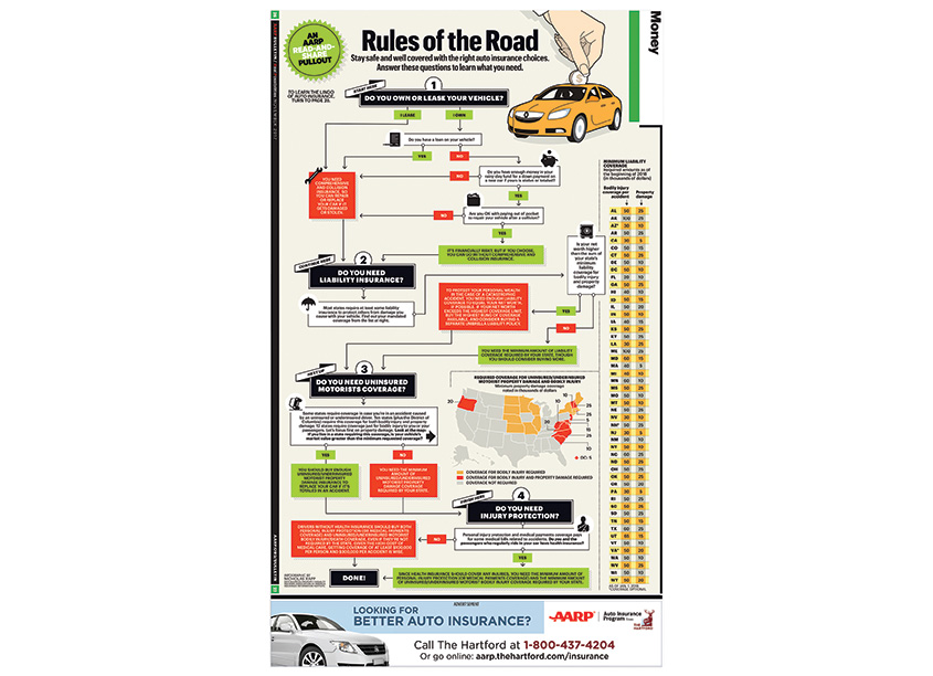 Rules of the Road by AARP Publications