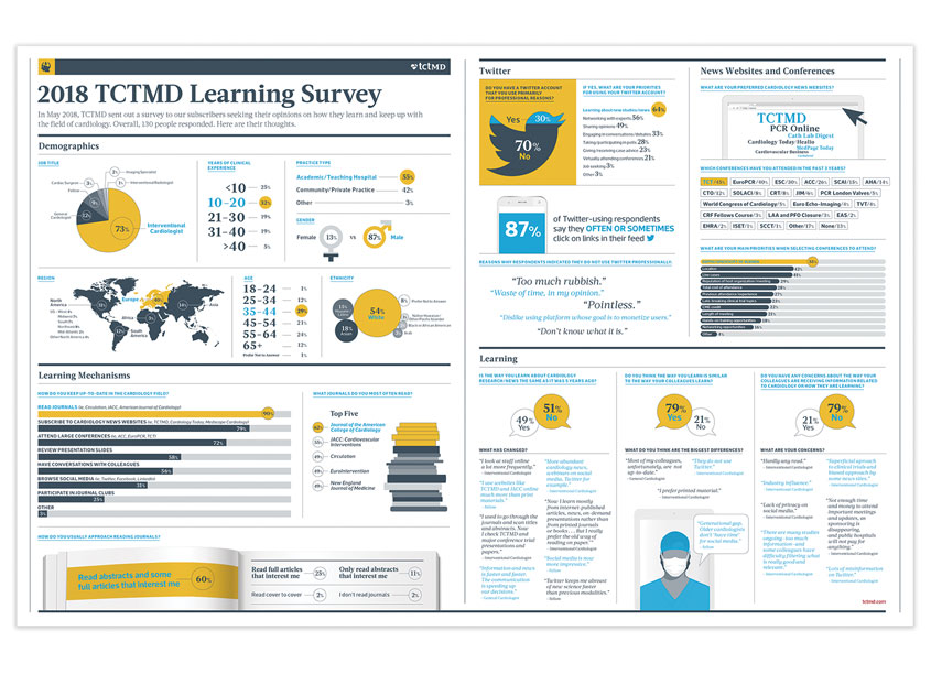 Cardiovascular Research Foundation 2018 TCTMD Learning Survey
