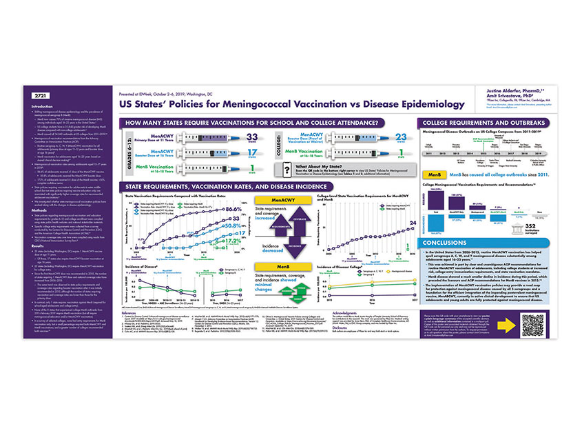 Scientific Poster Presented by Pfizer at the IDWeek Annual Meeting by ICON plc